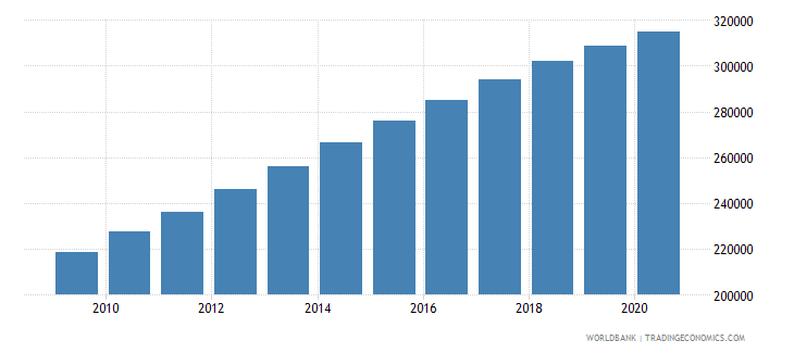 mali population of the official entrance age to primary education male number wb data