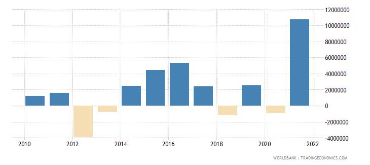 mali portfolio equity net inflows bop us dollar wb data