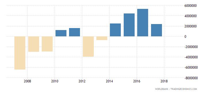 mali portfolio investment equity drs us dollar wb data