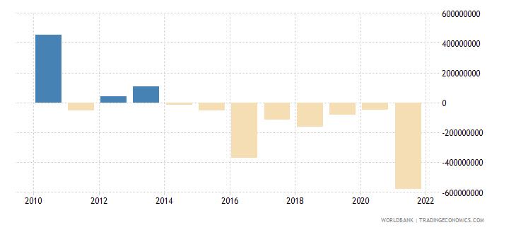 mali portfolio investment excluding lcfar bop us dollar wb data