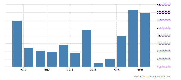 mali ppg official creditors nfl us dollar wb data