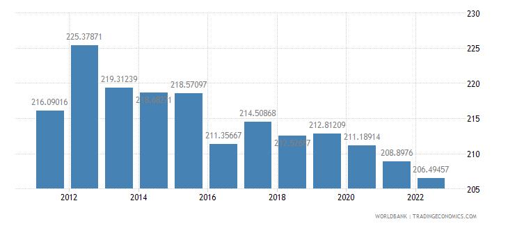 mali ppp conversion factor gdp lcu per international dollar wb data