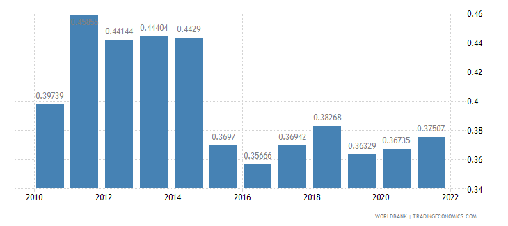 mali ppp conversion factor gdp to market exchange rate ratio wb data