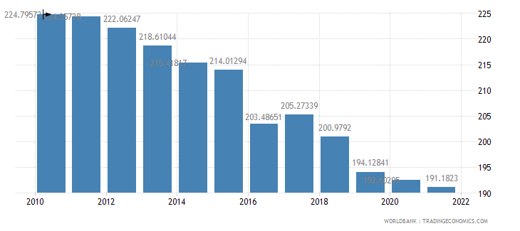 mali ppp conversion factor private consumption lcu per international dollar wb data