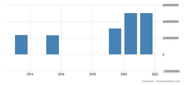 mali present value of external debt us dollar wb data
