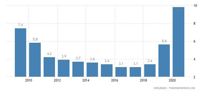 mali prevalence of undernourishment percent of population wb data