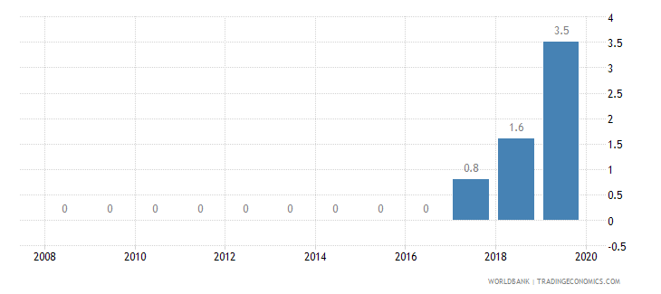 mali private credit bureau coverage percent of adults wb data