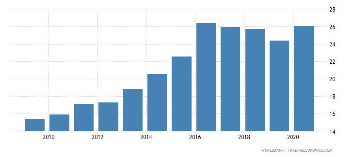 mali private credit by deposit money banks to gdp percent wb data