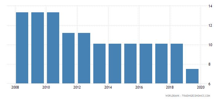 mali profit tax percent of commercial profits wb data