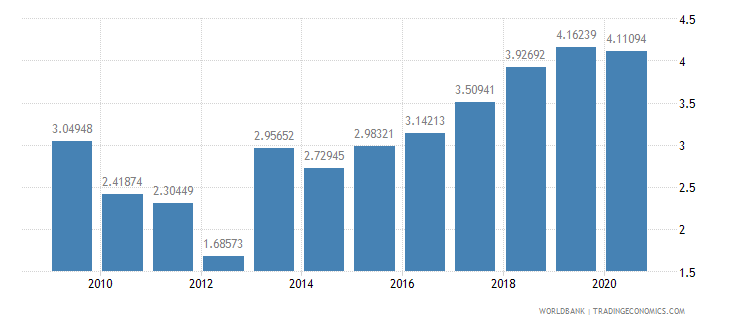mali public and publicly guaranteed debt service percent of exports excluding workers remittances wb data