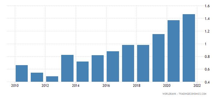 mali public and publicly guaranteed debt service percent of gni wb data