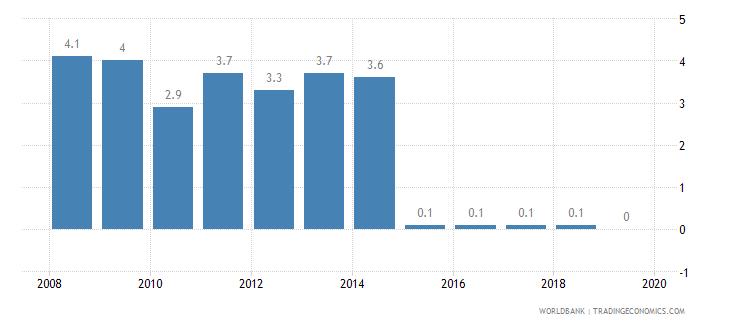mali public credit registry coverage percent of adults wb data