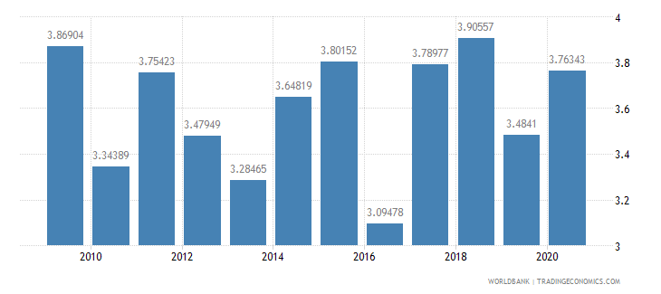 mali public spending on education total percent of gdp wb data