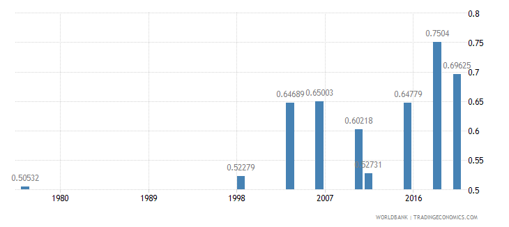 mali ratio of young literate females to males percent ages 15 24 wb data