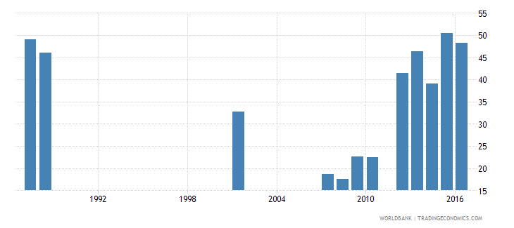 mali repetition rate in grade 3 of lower secondary general education male percent wb data