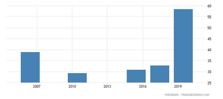 mali researchers in r d per million people wb data