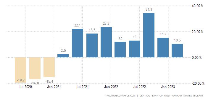 Mali Retail Sales YoY
