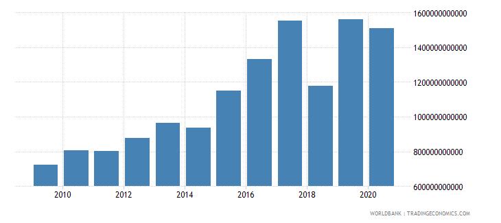 mali revenue excluding grants current lcu wb data