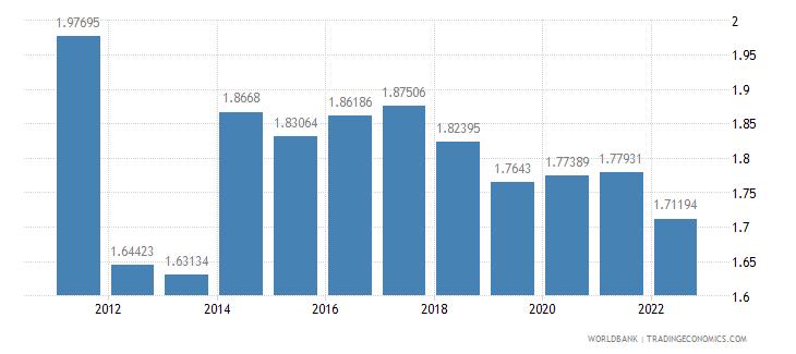 mali rural population growth annual percent wb data