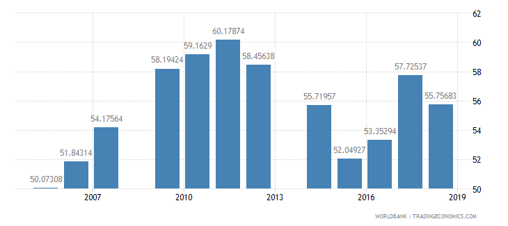 mali school enrollment primary female percent net wb data