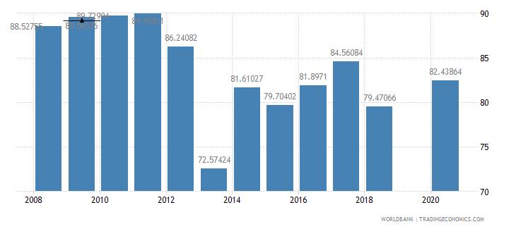 mali school enrollment primary male percent gross wb data