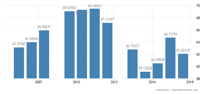 mali school enrollment primary male percent net wb data
