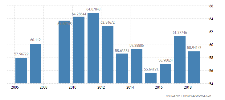 mali school enrollment primary percent net wb data