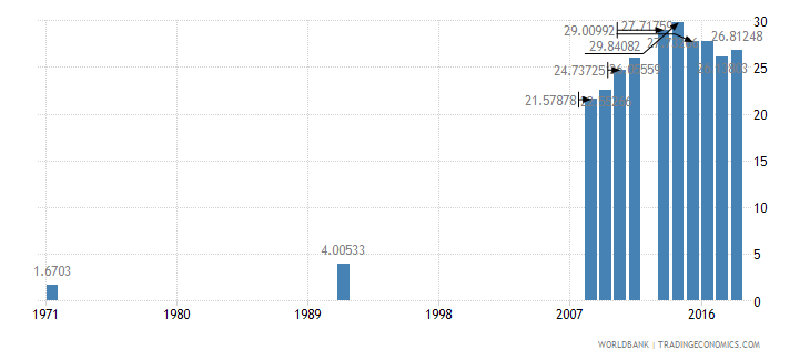 mali school enrollment secondary female percent net wb data