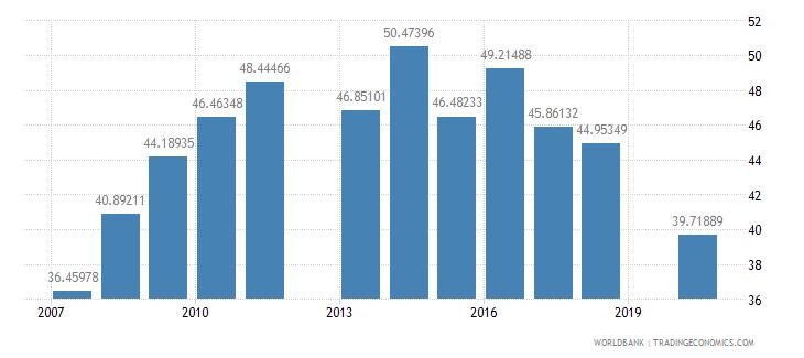mali school enrollment secondary male percent gross wb data