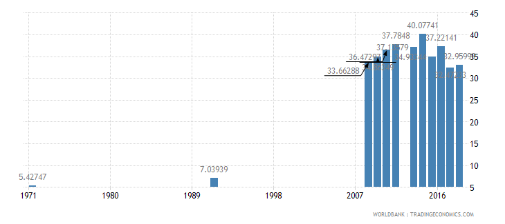 mali school enrollment secondary male percent net wb data