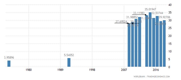 mali school enrollment secondary percent net wb data