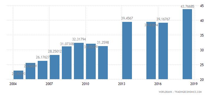 mali school enrollment secondary private percent of total secondary wb data