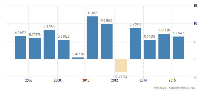 mali services etc  value added annual percent growth wb data