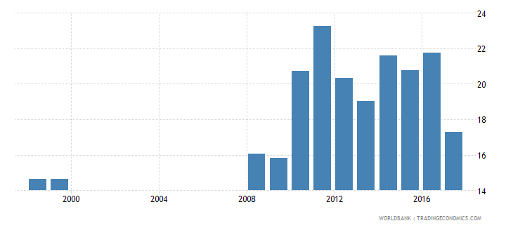 mali share of expenditure for tertiary education percent of total education expenditure wb data