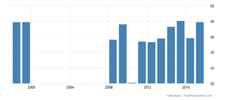mali share of public expenditure for primary education percent of public education expenditure wb data