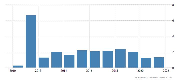 mali short term debt percent of total external debt wb data