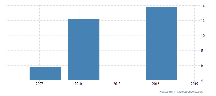 mali small firms with a bank loan or line of credit percent wb data
