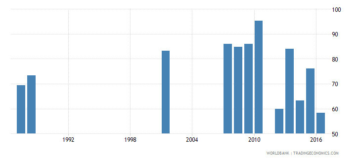 mali survival rate to the last grade of lower secondary general education male percent wb data