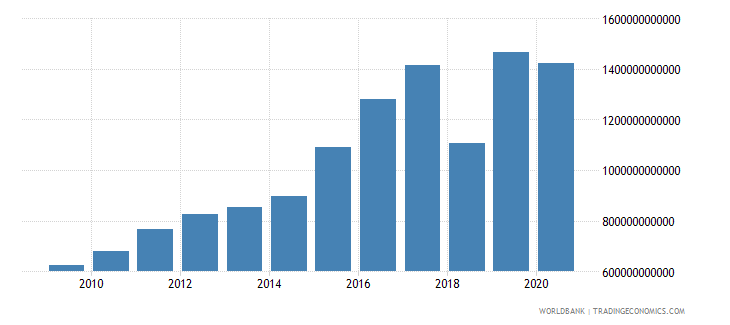 mali tax revenue current lcu wb data