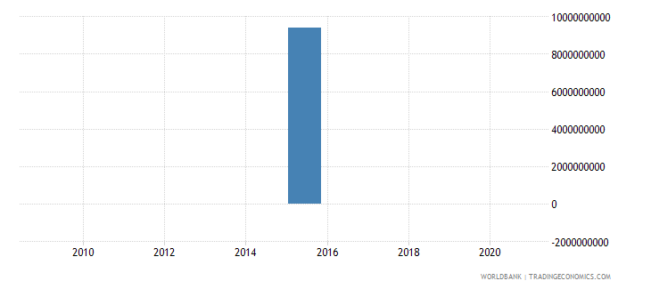 mali taxes on exports current lcu wb data