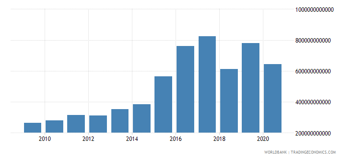 mali taxes on goods and services current lcu wb data