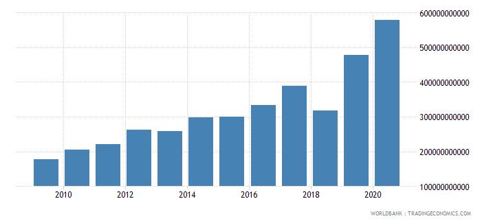 mali taxes on income profits and capital gains current lcu wb data