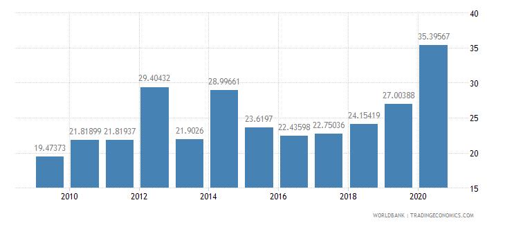 mali taxes on income profits and capital gains percent of revenue wb data