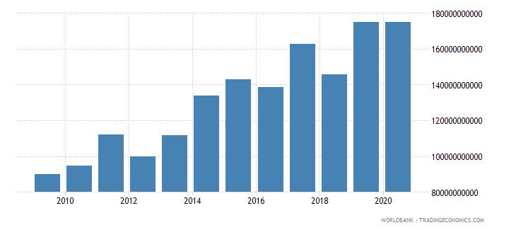mali taxes on international trade current lcu wb data