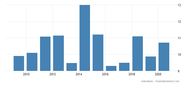 mali taxes on international trade percent of revenue wb data