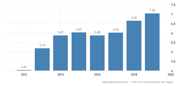 Mali Terrorism Index