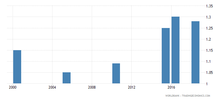 mali total alcohol consumption per capita liters of pure alcohol projected estimates 15 years of age wb data