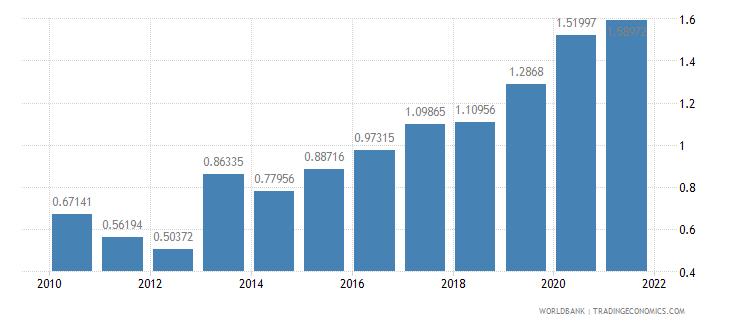 mali total debt service percent of gni wb data