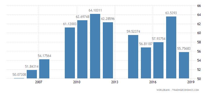 mali total enrollment primary female percent net wb data