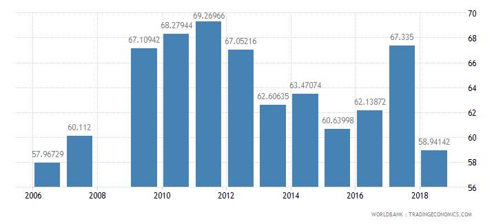 mali total enrollment primary percent net wb data